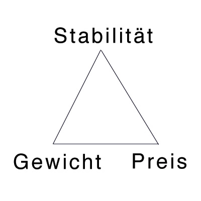 Was ist beim Stativkauf zu beachten - das magische Dreieck